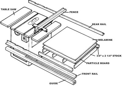 A biesemeyer fence how to make fence for 52 table saw fence